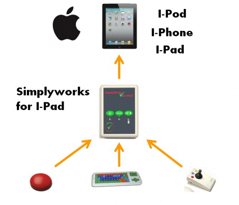 simply_works_for_ipad